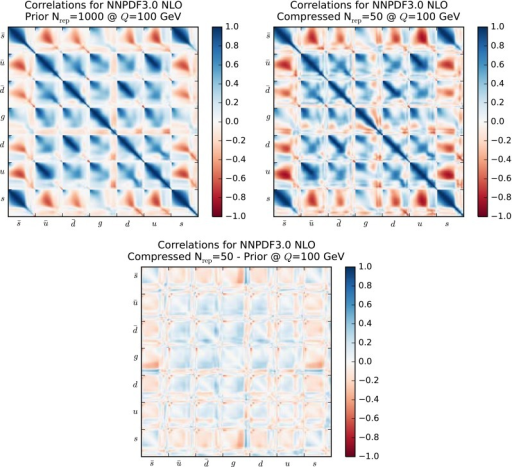 The correlation matrix of the NNPDF3.0 set with  at  GeV. On the right, the same matrix for the NNPDF3.0 compressed set with  replicas. The bottom plot represents the difference between the two matrices. See text for more details