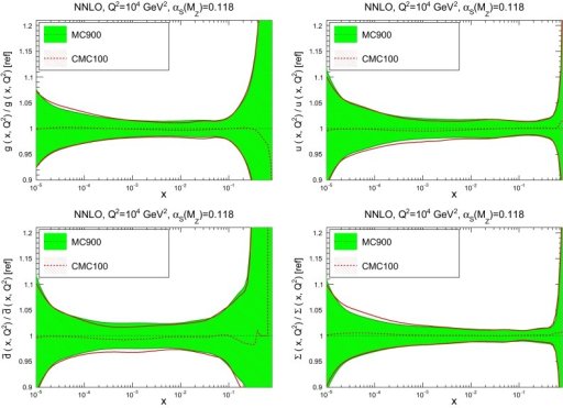 Comparison of the PDFs between the original Monte Carlo combination of NNPDF3.0, CT14, and MMHT14, MC900, with the compressed CMC100 PDFs. We show the gluon, up quark, down antiquark, and total quark singlet, as ratios to the prior for  GeV