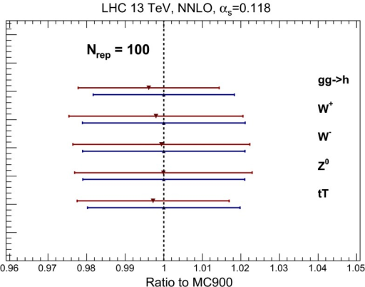 Comparison of the predictions of the Monte Carlo combined prior MC900 with those of the CMC-PDFs with  replicas, normalized to the central value of the former, for a number of benchmark inclusive NNLO cross sections at the LHC with  TeV. The error bands correspond to the PDF uncertainty bands for each of the sets. See text for more details