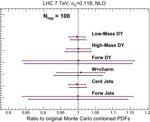 Same as Fig. 21, for a variety of NLO differential distributions computed with MCFM and NLOjet++ interfaced to APPLgrid for the LHC with  TeV. See text for the details of the choice of binning in each process