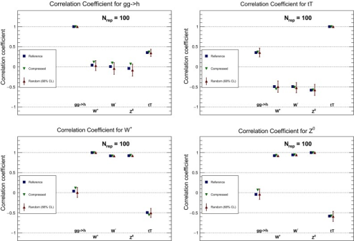 Comparison of the correlation coefficients computed from the reference Monte Carlo combined set and from the CMC-PDFs with  replicas. We show here the results for the correlations between the inclusive LHC cross sections, using the settings described in the text. Each plot contains the correlation coefficient of a given cross section with respect to all the other inclusive cross sections considered here. To gauge the effectiveness of the compression algorithm, we also show the 68 % confidence-level interval for the correlation coefficients computed from  random partitions of  replicas each