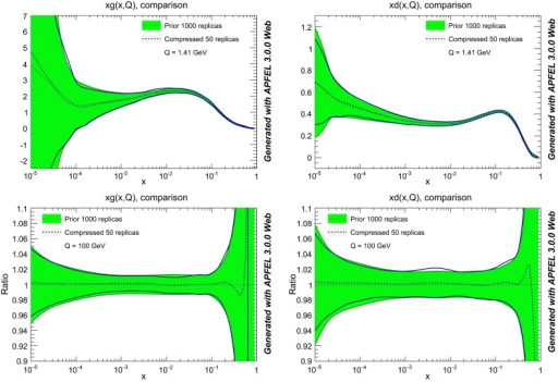 Upper plots comparison of the prior NNPDF3.0 NLO set with  and the compressed set with  replicas, for the gluon and the down quark at the scale  GeV. Lower plots the same comparison this time at a typical LHC scale of  GeV, normalized to the central value of the prior set