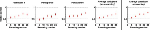 Performance in the no-rescanning control experiment.Categorization performance as a function of revealing number for participants in the control (no rescanning) and the average participant in the main experiment (rescanning) in which rescanning was allowed (cf. Figure 2C).DOI:http://dx.doi.org/10.7554/eLife.12215.005