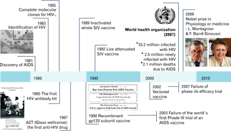 Time lines for HIV/AIDS pandemic and the development for AIDS vaccines.