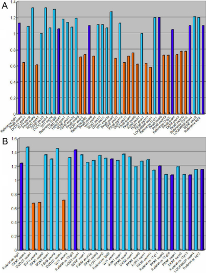 The normalized MLPA results of the probands of the two families. A: The normalized MLPA result of III-4 of family 85. B: The result of II-4 of family 86. The height of the columns represents of the dosage of the respective segments in the genomic DNA with two alleles. The light blue columns represent chromosome 11p13 specific probes. The orange columns represent the deleted probes. The dark blue columns represent the control probes. The allele dosage of the deleted probes was found in the range of about 0.5–0.7 of normal control, which corresponds to one allele.