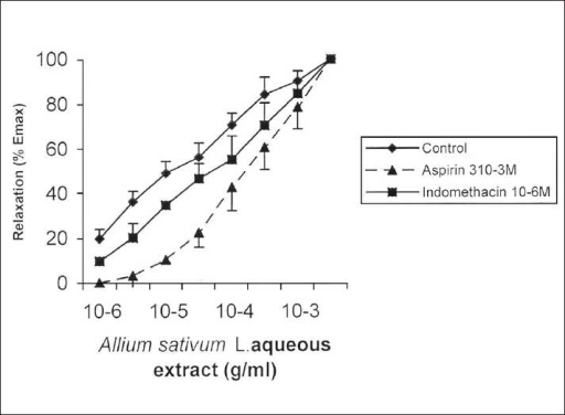 Cumulative concentration-response curves for Allium sativum L. extract on rat isolated trachea. Values are mean ± SEM
