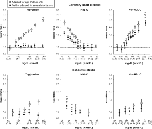 Hazard ratios for coronary heart disease and ischaemic stroke across quantiles of usual concentrations of triglycerides, HDL, and non-HDL cholesterol levels. Reproduced with permission from the Emerging Risk Factors Collaboration.93 Copyright© (2009) American Medical Association. All rights reserved.