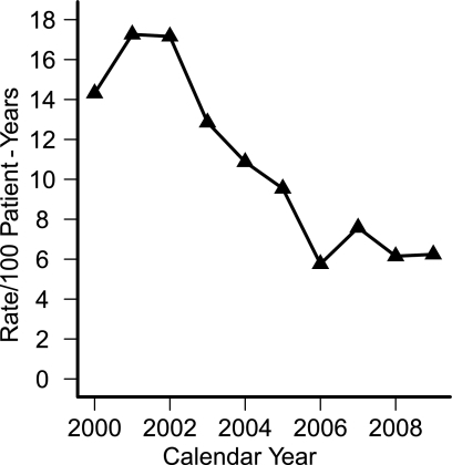 Rates of severe hypoglycemia by calendar year.