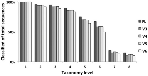 Taxonomy classification depth comparisons among V region datasets and the FL variants.