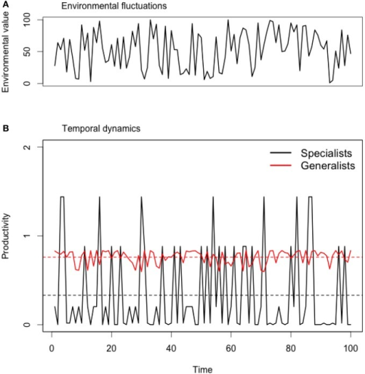 Temporal dynamics of community productivity of a simulated generalist and specialist species under fluctuating environments. (A) Sequence of random environmental values ranging between 0 and 100. (B) Temporal dynamics of different ecological strategies: specialists (σ = 10) or generalists (σ = 40). For the purpose of illustration, we only present simulations for strong trade-offs (θ = 2). In this particular case, specialists are able to perform better under particular environments than generalists but the overall productivity is lower. This effect is illustrated by the lower mean temporal of specialists (black horizontal lines) when compared to generalists (red horizontal lines).