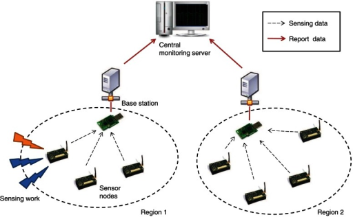 The system model of the networked sensor platform.