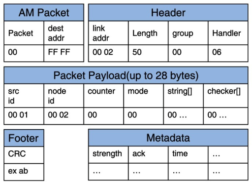 The packet format for the wireless sensor network.