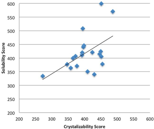 The scatter plot of correlation between solubility scores and crystallizability.scores where R = 0.52.
