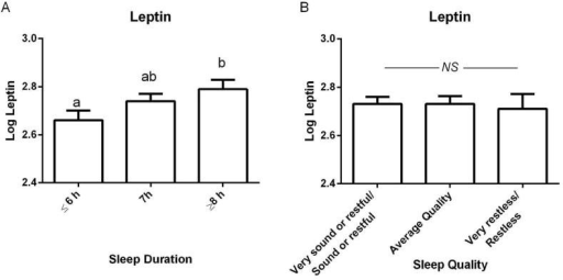 Circulating leptin concentrations partitioned by A) sleep duration and B) sleep quality. Values presented as least square mean ± SEM, adjusted for age, race, fat mass, and smoking status; superscripts that differ indicate differences between sleep duration categories, ANCOVA bonferroni corrected P<0.05.