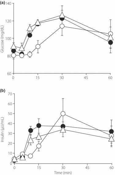 Changes in (a) plasma glucose and (b) serum insulin after of a meal tolerance test with either a low glycemic index (GI) meal (○), a high‐GI meal (•), or sucrose (△). Data are the mean ± SE.