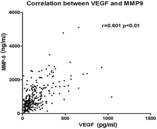 Correlation between serum VEGF and MMP-9 levels in IDC patients. VEGF, vascular endothelial growth factor; MMP-9, matrix metalloproteinase-9; IDC, infiltrative ductal carcinoma.