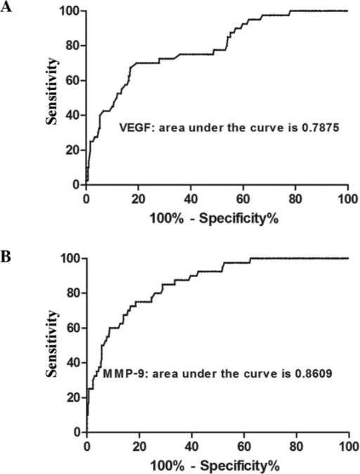 Area under the ROC curves for the levels of serum (A) VEGF and (B) MMP-9 in IDC patients and healthy individuals. ROC, receiver operating characteristic; VEGF, vascular endothelial growth factor; MMP-9, matrix metalloproteinase-9; IDC, infiltrative ductal carcinoma.