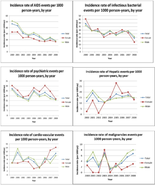 Incidence rates of severe morbid events according to sex (ANRS CO3 Aquitaine Cohort 2000–2008).p1 : Poisson regression test for trend, p2 : Year*sex interaction test. Fig. 3a. AIDS events, p1<0.001, p2<0.001. Fig. 3b. Bacterial infections, p1<0.01, p2 = 0.99. Fig. 3c. Psychiatric events, p1 = 0.25, p2<0.005. Fig. 3d. Hepatic events, p1 = 0.18, p2 = 0.48. Fig. 3e. Cardiovascular events, p1 = 0.25, p2 = 0.83. Fig. 3f. Non-AIDS, non-hepatic malignancies, p1 =  0.18, p2<0.002.