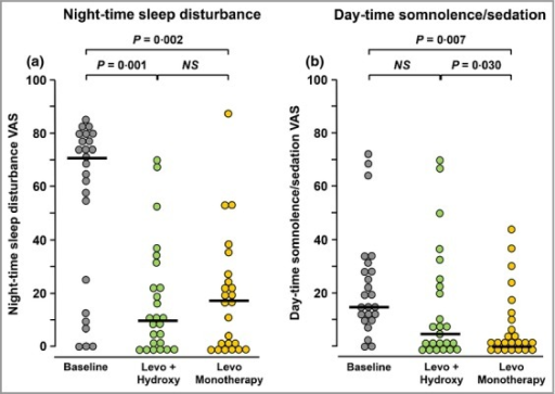 Visual analogue scale (VAS) scores for (a) night-time sleep disturbance and (b) daytime sedation at the start of the study (baseline) and after 5 days of treatment with levocetirizine 15 mg daily + hydroxyzine 50 mg at night (Levo + Hydroxy) or levocetirizine daily 20 mg alone (Levo Monotherapy). Horizontal bars indicate median values. Significant differences between treatments were calculated by Wilcoxon's nonparametric test for paired data. NS, not significant.