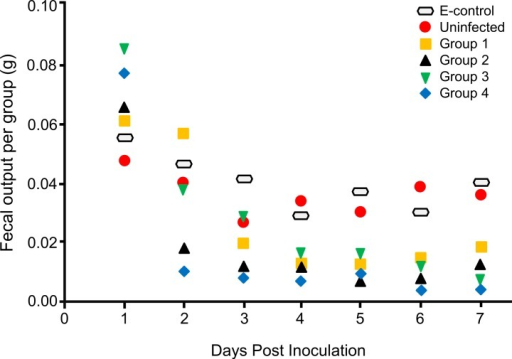 The effect of Neospora caninum infection on locust fecal output.Besides the environmental control (E-control) group, an additional group of locusts were inoculated with media only and considered the non-infected control. Groups 1, 2, 3, and 4 were infected as described in materials and methods. Fecal output per group was weighted daily for up to 7 days PI. Total fecal output was divided by the number of living locusts for every day. There was non-significant increase in fecal output one day after infection, followed by significant decrease until day 7 after infection, with p-value 0.03, 0.04, 0.05, and 0.03 for group 1, 2, 3, and 4, respectively. Data was compared using paired t-test (with p-value <0.05 as significant). Results are presented as means from three independent experiments.
