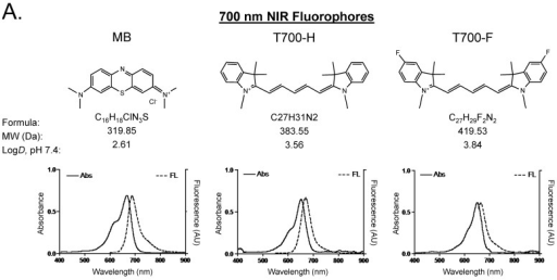 Chemical Structure and Optical Properties of NIR Fluorophores. Chemical structure, molecular weight (MW), and logD at pH 7.4 were depicted using MarvinSketch (ChemAxon). Absorbance (Abs) and fluorescence (FL) emission spectra were measured in 100% fetal bovine serum at pH 7.4. a) 700 nm NIR Fluorophores. b) 800 nm NIR Fluorophores.