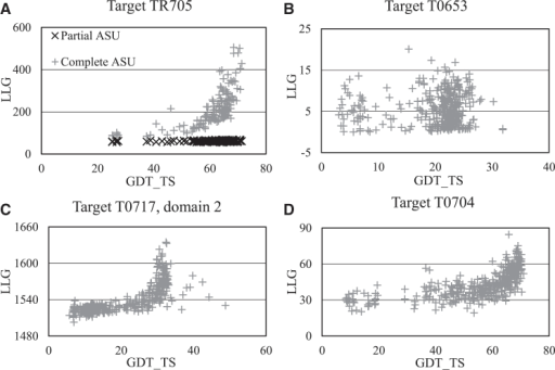 "Typical LLG versus GDT_TS Scatter Plots Observed for Targets(A) Target TR705 contains two domains and refinement of one of these was requested. If the second domain is not taken into account in the likelihood calculations, the black curve is obtained, which shows no correlation between the two scores. However, by taking the contribution from the second domain into account (grey curve), a clear correlation is obtained (for scores shown, the contribution of the second domain alone is subtracted for the plot). ASU, asymmetric unit.(B) Uninformative LLG plot for target T0653 with all models falling into the low accuracy zone.(C) Very sensitive LLG plot for target T0717, domain 2 (taking the unpredicted domain 1 into account). Predictors have managed to model residues Val67 to Gly119 (out of 166 residues) very accurately, and this gives a clear signal in scoring with the 1.9 Å X-ray data. For the ""outlier"" models above GDT_TS = 35, the accuracy of the named residue segment is comparable with that of the rest of the structure.(D) Atypically small signal observed for target T0704."