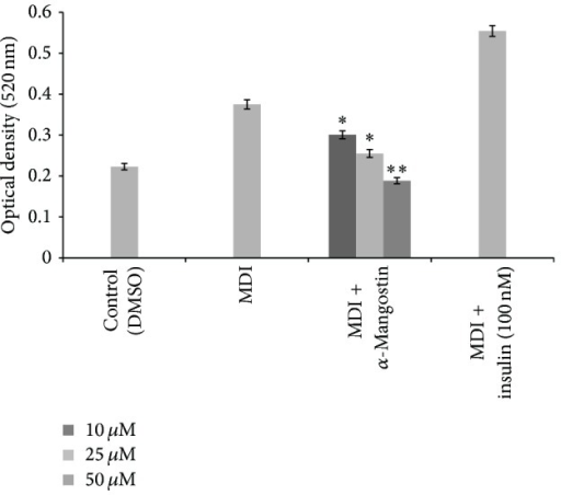 Effect of different concentration of α-mangostin (10, 25, 50 μM) on the differentiation of 3T3-L1 adipocytes. Data is represented as mean ± SD, with n = 3 per group. *P < 0.05, **P < 0.01 compared to MDI-treated cells.