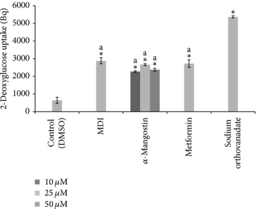 The effects of different concentration of α-mangostin (10, 25, 50 μM) in glucose uptake of 3T3-L1 adipocytes. Data is represented as mean ± SD, with n = 3 per group. *P < 0.05 compared to control group (DMSO treated cells), a = significant at indicated concentration.