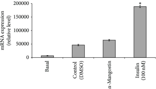 Effects of α-mangostin (25 μM) on PPARy mRNA expression. Data is represented as mean ± SD, with n = 3 per group. *P < 0.05 compared to control group (DMSO treated cells).