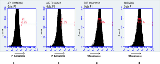Flow cytometry analysis of effects of sonorensin and nisin on membrane integrity of S. aureus cells.Data were displayed as flow cytometric histograms of counted bacterial events (y-axis) associated cell fluorescence (x-axis). Marker M1 is the region that the damaged cells were stained by PI. (a) Unstained S. aureus cells (b) Untreated, PI stained S. aureus cells (c) Sonorensin treated, PI stained S. aureus cells, (d) nisin treated, PI stained S. aureus cells. For each sample 104 cells were analysed. The membrane integrity of S. aureus cells was destroyed by treatment with sonorensin.