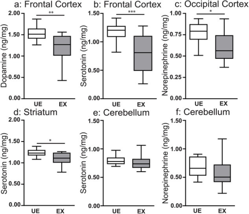 In utero exposure to EMIP is associated with localized changes in tissue levels of major biogenic amines in offspring at 8 weeks of age.Tissue levels of (a) dopamine, and (b) serotonin in the frontal cortex, (c) norepinephrine in the temporoparietal cortex, (d) serotonin in the striatum, (e) serotonin and (f) norepinephrine in the cerebellum of unexposed (UE, n = 15) and malaria exposed (EX, n = 15) offspring. * P < 0.05, **P < 0.01, ***P < 0.005; T-Test. Box plots depict median, 95% confidence interval (box) and range (whiskers).