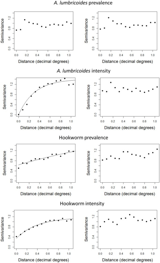 Omnidirectional semivariogram analysis of absolute reduction estimates adjusted for baseline infection (left panel) and additionally for other associated variables (right panel).Values were obtained from normal score transformation of linear regression residuals. Exponential models were fitted to the empirical semivariogram.