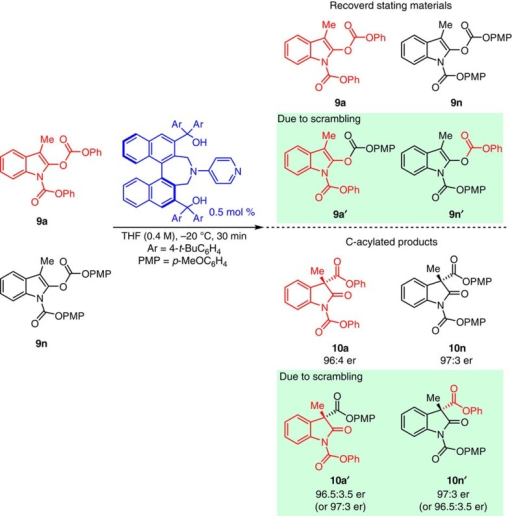 Cross-over studies of Steglich rearrangement of oxindole derivatives 9a and 9n.Cross-over studies between two marked substrates 9a and 9n with optimal catalyst 1j under optimal conditions for 30 min. Four starting materials 9a, 9n, 9a′ and 9n′, and four products 10a, 10n, 10a′ and 10n′ were observed, indicating that formation of an ion-pair is involved in the reaction proceed.