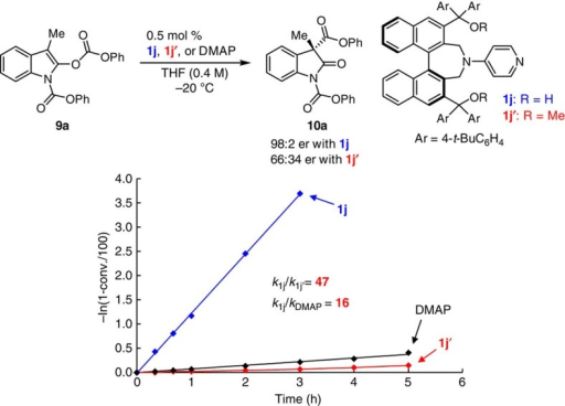 Kinetic studies in enantioselective Steglich rearrangement with catalyst 1j, 1j′ and DMAP.Kinetic profiles with catalyst 1j, 1j′ and DMAP in Steglich rearrangement of 9a under the optimal conditions. When 1j was used as catalyst, higher catalytic activity (k1j=1.22 h−1) and enantioselectivity (98:2 er) were observed compared with bis-methyl ether catalyst 1j′ (k1j′=2.62 × 10−2 h−1 and 66:34 er).