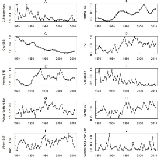 Time series of Calanus finmarchicus and the 9 relevant variables identified by the GP procedure.The time series are ordered from left to right of most frequently occurring. All time series were normalised by dividing each value by the time series maximum value before the GP process.