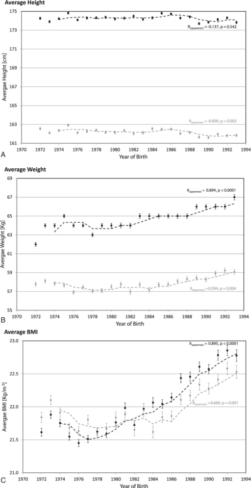 Trends of height (A), weight (B), and body mass index (C) among adolescent males (black square) and females (gray square) who were born between the years 1972 and 1993. Data are shown as mean values, I bars indicate standard errors (SE), while spearman correlation parameters (R and P value) are also indicated. A moving average trendline of 3 y period is presented.