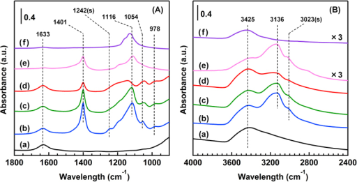 FTIR spectra of the catalysts and the reference samples in the region of (A) 900–1800 cm−1 and (B) 2400–4000 cm−1. (a) BR, (b) AR-373K, (c) AR-433K, (d) AR-533K, (e) (NH4)2SO4 and (f) Na2SO4. Spectra are offset for clarity.