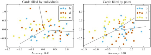 Dispersion of filled sommelier cards after rank normalization and transformation with PCA (Principal Component Analysis). Gray lines denote logistic regression decision boundary, the model accuracy is reported below.