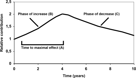 Study model of the temporal relationship between HbA1c and diabetes complications.Relative contribution to the constructed variables at different periods after an HbA1c value was present. The time to maximal effect was A which was reached after a period of increase B and followed by a period of decrease C.