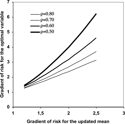 Gradients of risk.Gradient of risk for the updated mean HbA1c and the corresponding estimated gradient for an assumed optimal HbA1c variable. The correlation coefficient between the constructed variables versus the updated mean ranged from 0.53–0.78 and the figure illustrates the cases 0.5, 0.6, 0.7 and 0.8.