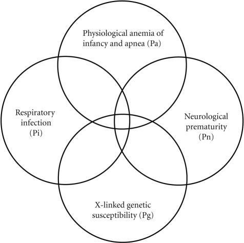 Venn Diagram For A Quadruple Risk Model Of Sids These Open I