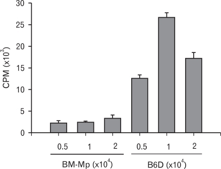 Comparison of the APC functions of BM-Mp and B6D cells. Syngeneic anti-CD3 mAb-primed T cells (1×105 cells/well) were cultured with the indicated number of BM-Mp or B6D cells. Proliferation of T cells was measured by [3H]-thymidine incorporation for the final 8 h of the culture period of 3 days. The results show the mean±S.D. of three independent experiments.