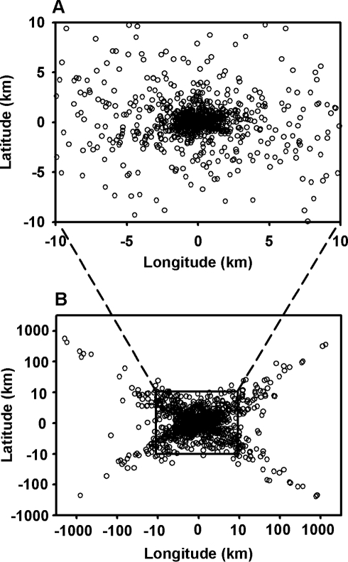 "The ARGOS error measured as offset from the ""true"" position of the animal as compared to GPS locations are given in this figure.Note the logarithmic scaling of the lower panel and linear scaling of the upper panel."