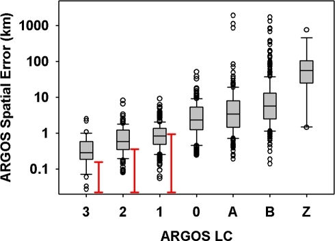 A box and whisker plot of the ARGOS error associated with each location class is given in this figure.Red bars represent the 68% error as estimated by ARGOS. Note the log-scaling of the y-axis.