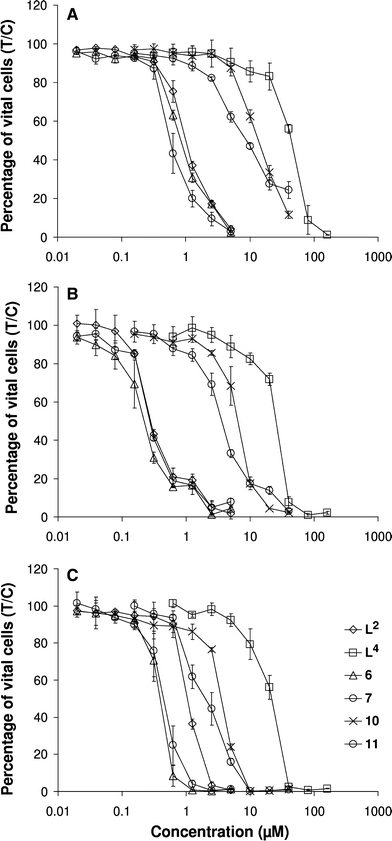 Concentration–effect curves of osmium complexes 6, 7, 10, and 11 in comparison with uncomplexed ligands L2 and L4 in the human cancer cell lines A549 (a), SW480 (b), and CH1 (c), as obtained by the MTT assay (continuous exposure for 96 h)