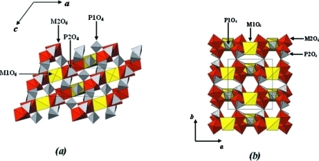 Polyhedral representations of the K0.53Mn2.37Fe1.24(PO4)3 structure as projected along [010] (a) and along [001] (b). M1O6, M2O6 are represented by yellow and red octahedra,respectively and PO4 by crossed tetrahedra.