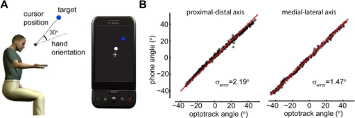 Experimental setup and validation.A) Subjects hold an android mobile phone with their dominant hand. They control the position of a cursor on the screen of the mobile phone by tilting it. During perturbed trials the cursor position is rotated 30° degrees relative to the true direction of tilt. B) Comparing the measured angle of tilt around the proximal-distal and medial-lateral axis using the optotrack versus using the mobile phone. Red line is the y = x axis.