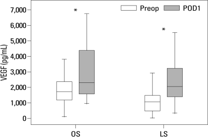 Changes in the serum concentration of vascular endothelial growth factor (VEGF) in patients undergoing open or laparoscopic surgery for sigmoid colon cancer. No significant differences were found between the open and laparoscopic surgery groups. *p<0.001 Preoperative (Preop) value versus the first postoperative day (POD1).