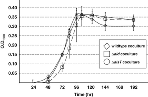 Growth curves for wild-type and alanine-related mutant M. maripaludis cultures on lactate. The error bars indicate s.d. of triplicate cultures.