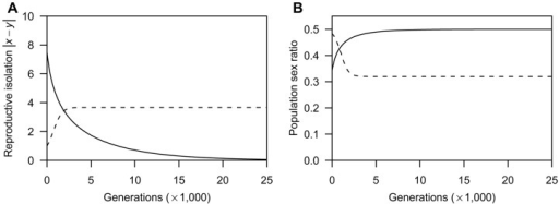 Examples of evolutionary dynamics of male coercion and the female barrier over 25000 generations under the assumption of no mortality costs.A: The coevolutionary dynamics of the degree of reproductive isolation; B: The demographic dynamics of the population sex ratio. The solid line indicates the dynamics in a population with higher male PRR (μ = 1.5) that starts at (x, y)  =  (7.5, 0.0). The dashed line indicates the dynamics in a population with lower male PRR (μ  = 0.3) that starts at (x, y)  =  (1.0, 0.0). Other parameters are r = 2.5, h = 0.001, α = 0.01, and δ = 0.02.